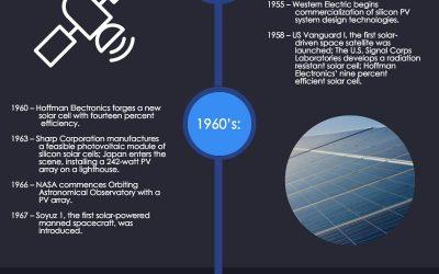 Timeline of influential solar power breakthroughs