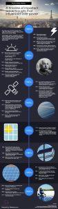 solar power history
